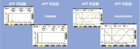 电能质量设备 有源滤波器apf > cps有源滤波器(apf)     变频器是工业
